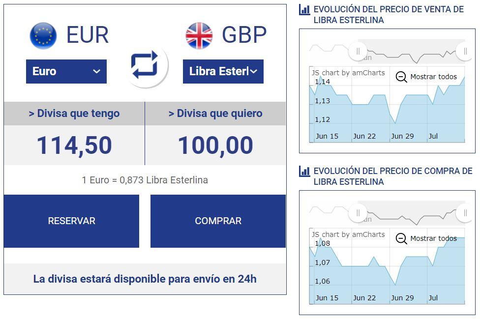 Seguimiento del precio de las divisas
