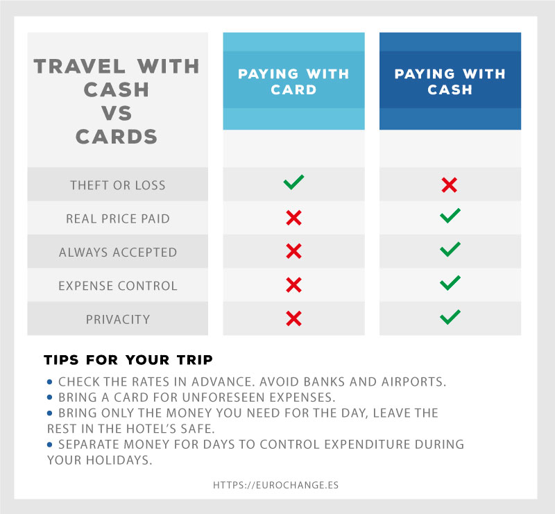 Comparative between Pounds in cash VS card to travel to London
