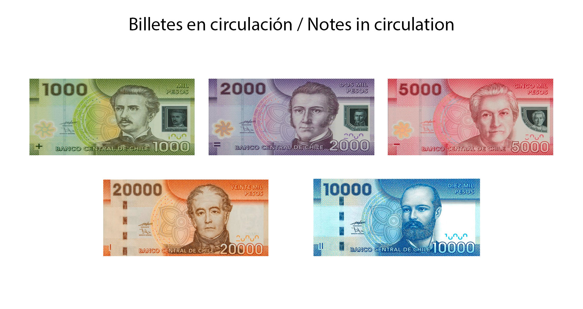 Chilean Peso Legal Tender Banknotes