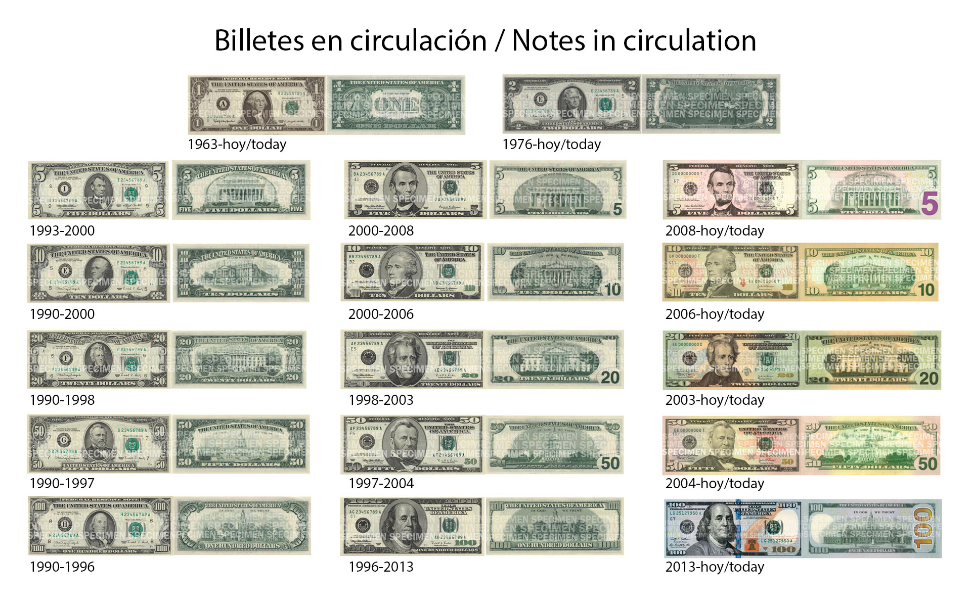 Billetes En Circulación De Dólar Estados Unidos